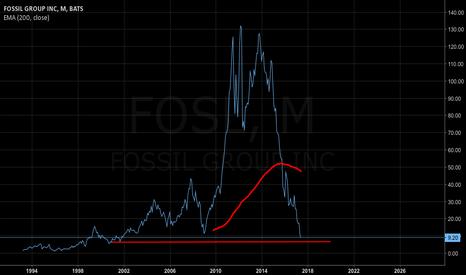 FOSL: FOSSIL Stock