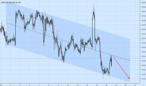 EURUSD: EUR USD - Same short, different channel