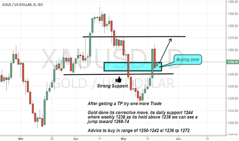 XAUUSD: Gold done its Corrective move now time to new high
