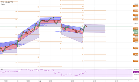 UKX: channel trade 5th Sep