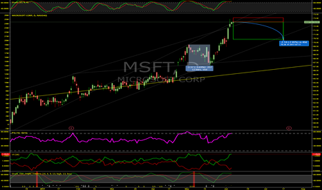 MSFT: MSFT Always Drops When This Happens