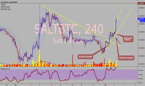 SALTBTC: SALT / BTC (cross crypto) - Bullish structure