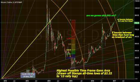 BTCUSD: Highest Time-Frame Gann Arc Leads the Way