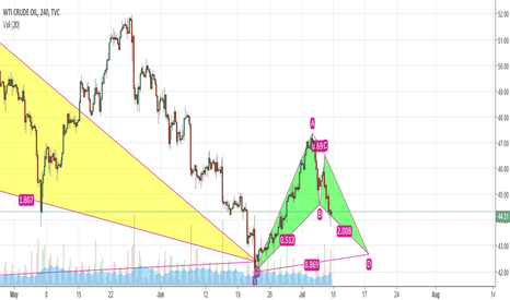 USOIL: emerging bat pattern at 42.50 area
