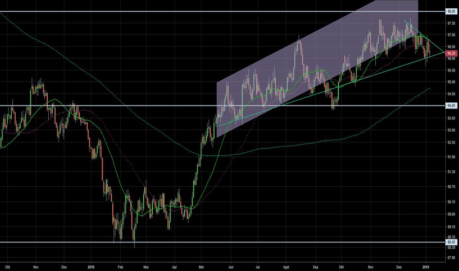 DXY: Analisis Mingguan (6.1) Index USD (untuk SwingTrader)