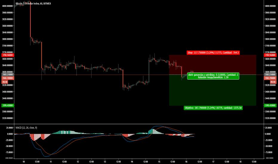 XBT: BTC/USD en corto