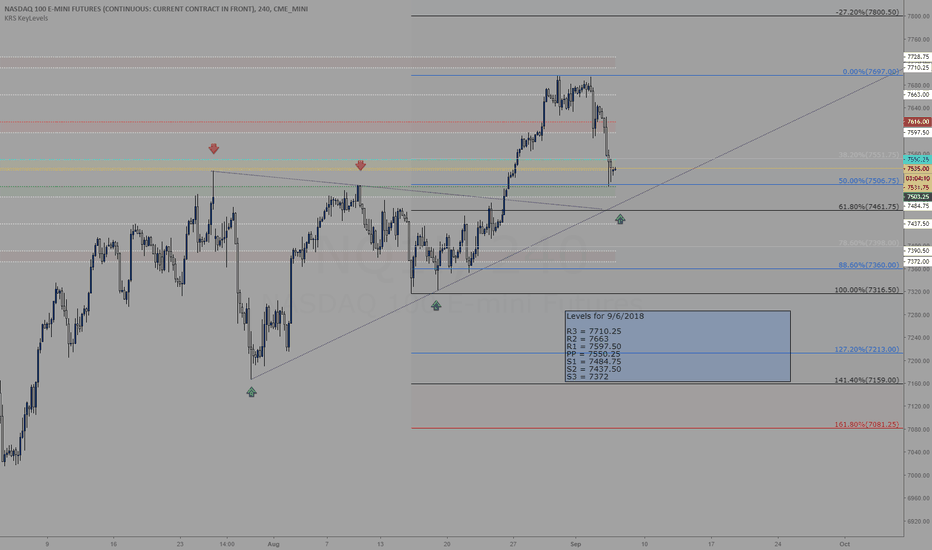 NQ1!: Trading level for 9/6/2018