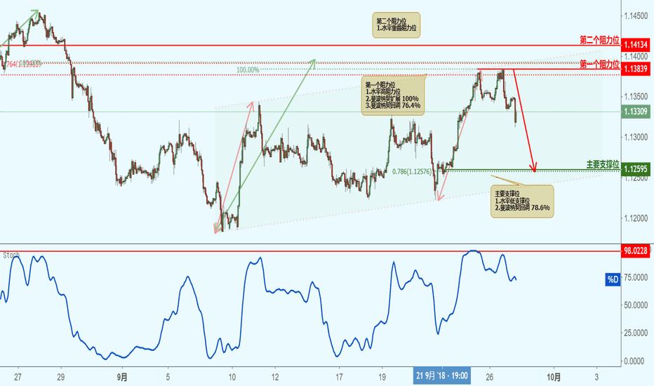 EURCHF: EURCHF 欧元兑瑞郎(1小时图)-接近阻力位,下跌!