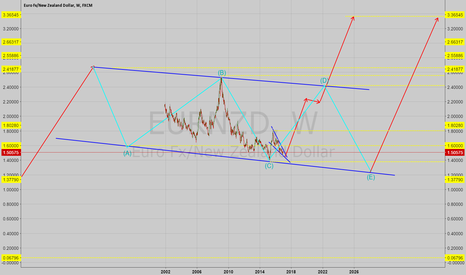 EURNZD: EURNZD Possible Long Term Direction