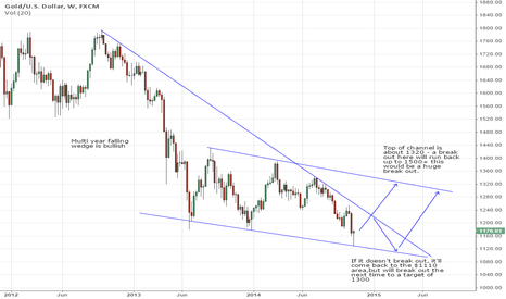 XAUUSD: Long term falling wedge and channel support touched.