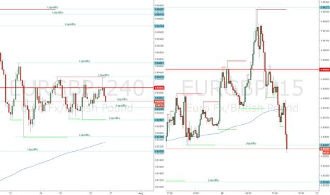 EURGBP: EURGBP - Break & Buy Scalp Example