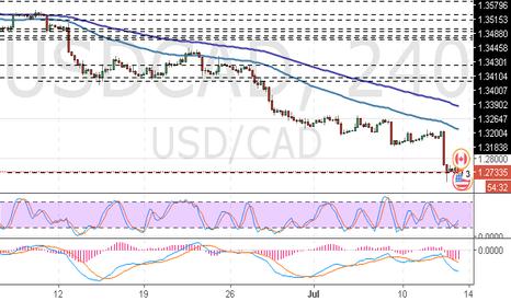 USDCAD: USD/CAD: análise geral