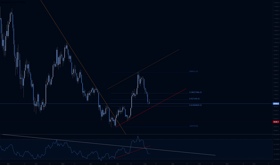 BTCUSD: BTC .62 pullback and possible channel bottom