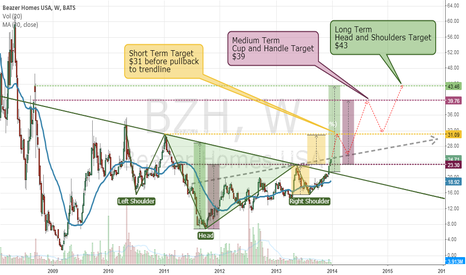BZH: BZH Breakout of Head & Shoulders or Cup and Handle?