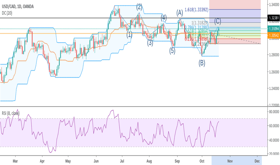 Usdcad Usd Cad Looking To Bear It Down