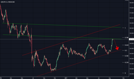 GBPJPY: Now it's time ... to go to the bottom of the channel