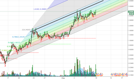 OMGUSD: OMG Channel with fib.
