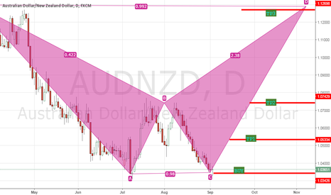 AUDNZD: AUDNZD FOR BUY