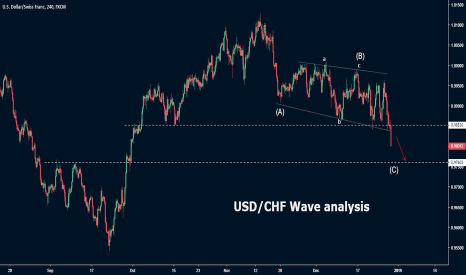 USDCHF: USD/CHF Wave analysis