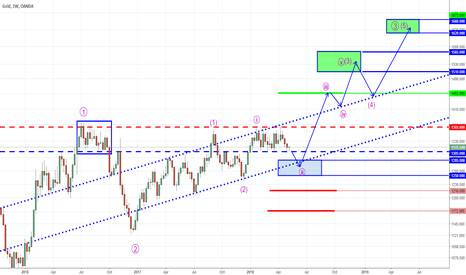 XAUUSD: Gold - Shaking Out Weak Hands Before the Rally?