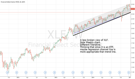 XLF: A healthier view of XLF; and a thought on ETF trends