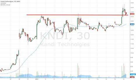 KNDI: Establishing new support around 14.30