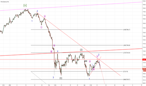 UKX: FTSE - Breathe Deeply Updated: