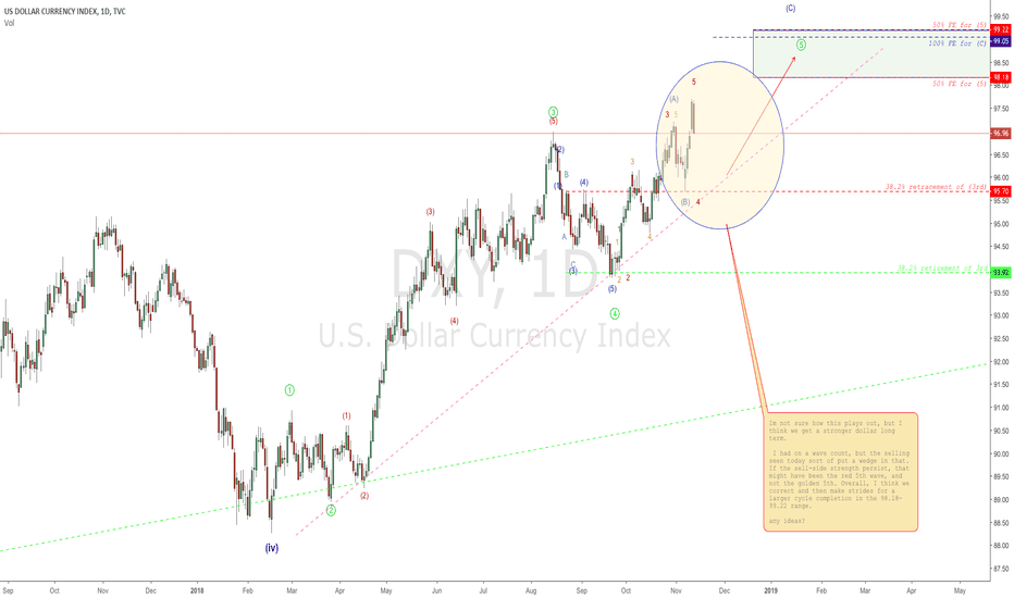 DXY: Dollar Strength going forward