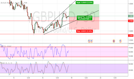 GBPUSD: GBP/USD Going Long?