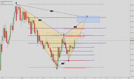 EURCHF: POSSIBLE BEARISH GARTLEY