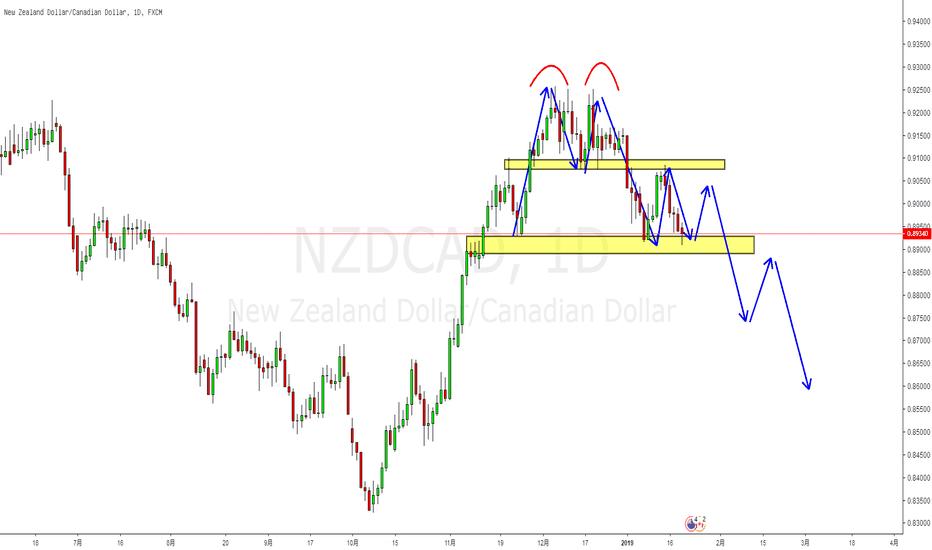 NZDCAD: 技术面:日线双顶形成,一再破位,保持节奏!