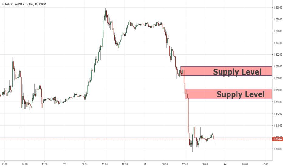 GBPUSD: Opportunità per la posizione di vendita in giornata. GBP / USD 2