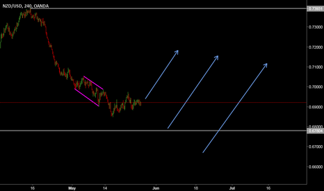 NZDUSD: look for buy set up