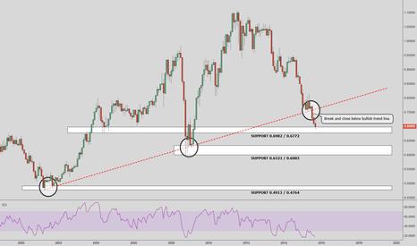 AUDUSD: AUD/USD Monthly Analysis