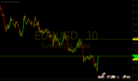 EURUSD: Breakout to the Upside on EURUSD