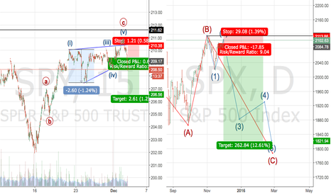 SPX: A quick S&P 500 short trade