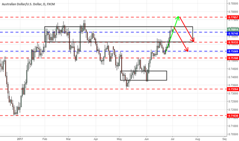 AUDUSD: AUDUSD to test key resistances