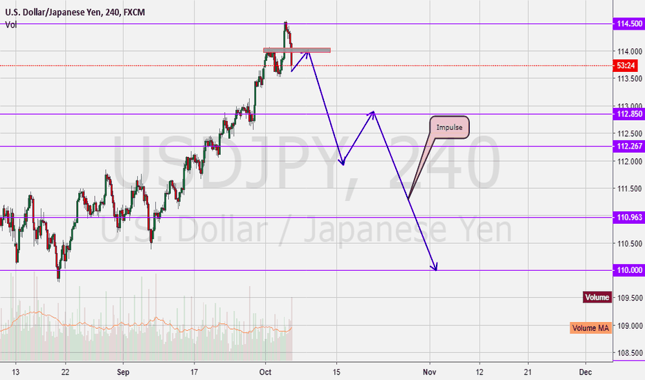 USDJPY: UsdJpy Going Down!