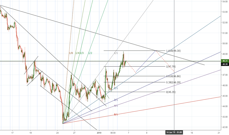 CLG2019: Week 2: CL/Crude Oil