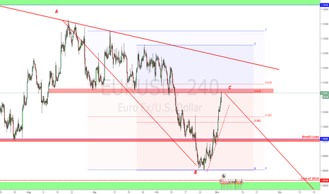 EURUSD: Strong resistance reached