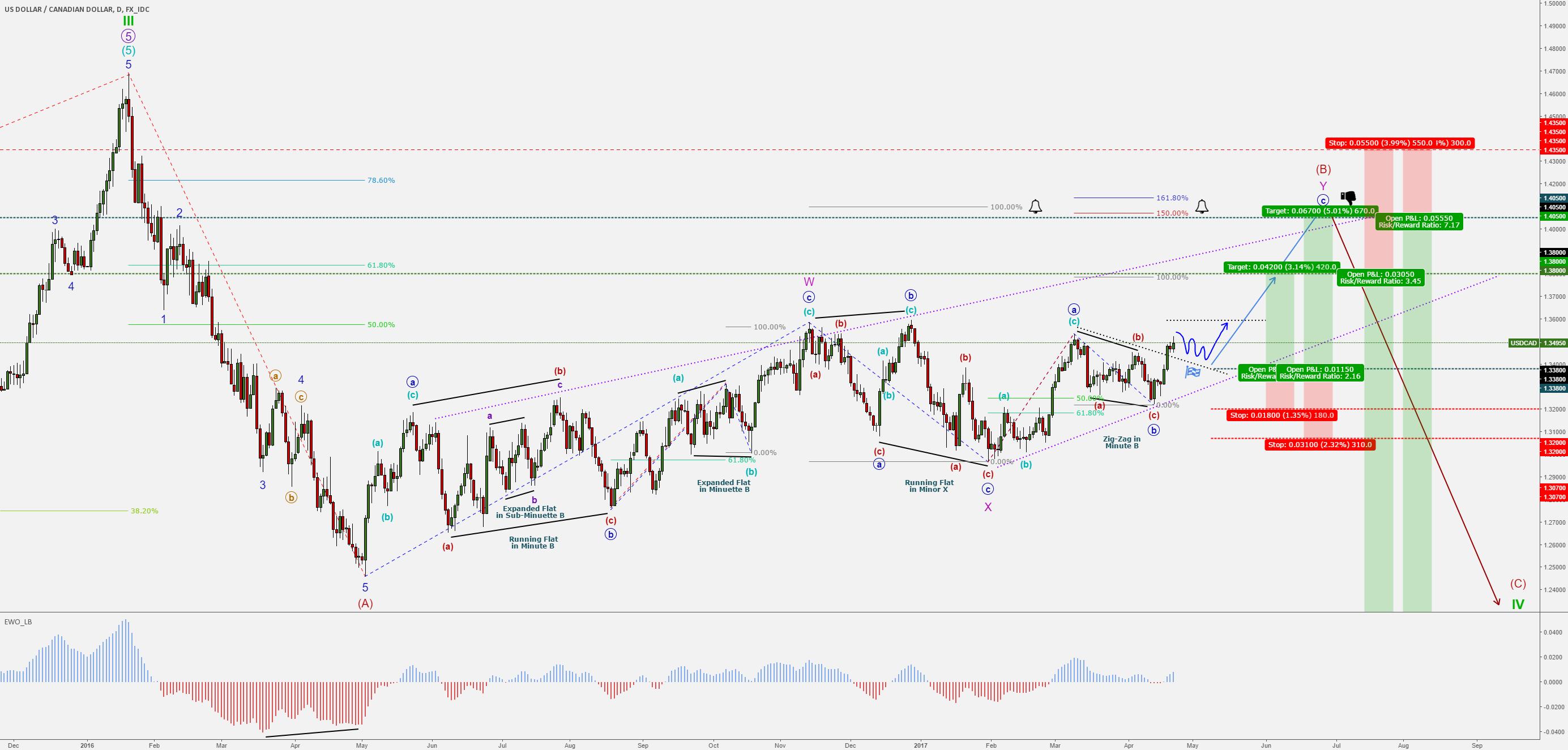 USD/CAD (dollar/loonie) - EW - Long Term Forecast - BUY & SELL
