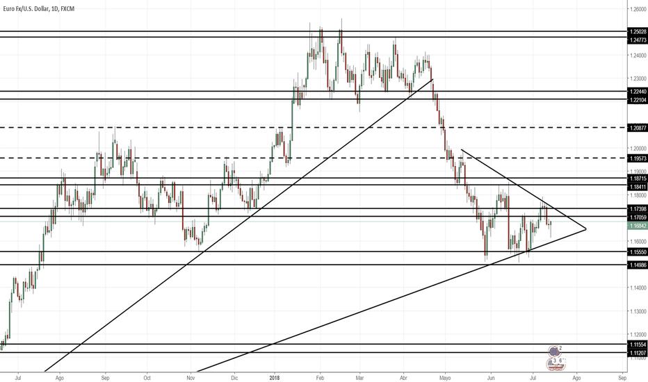 EURUSD: Proyección EUR/USD Semana 16/07/2018