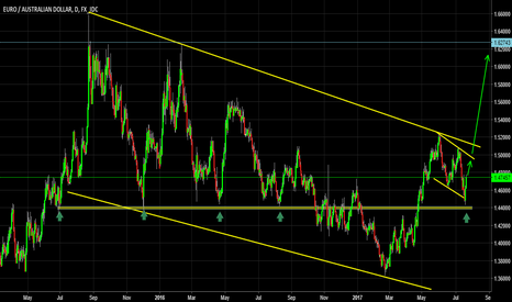 EURAUD: TCP to look for the big breakout