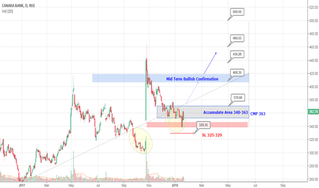 CANBK: CANBK:: Buy for Mid term