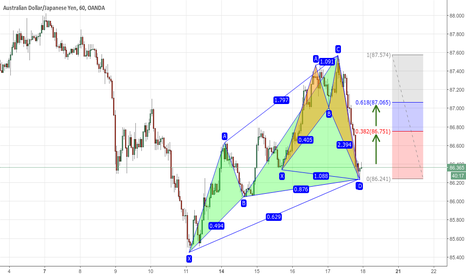 AUDJPY: Bullish White Swan + Bullish Shark