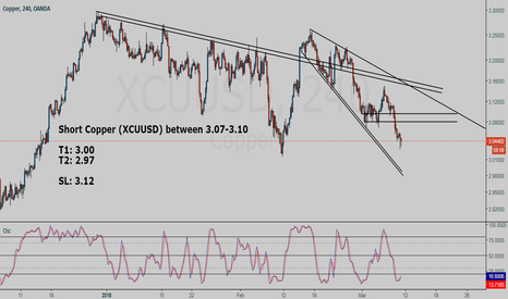 XCUUSD: Every rise is a selling opportunity in Copper