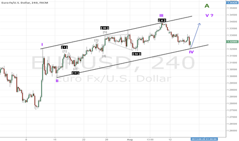 EURUSD: It seems things becomes clear ... (Elliott Wave Analysis)