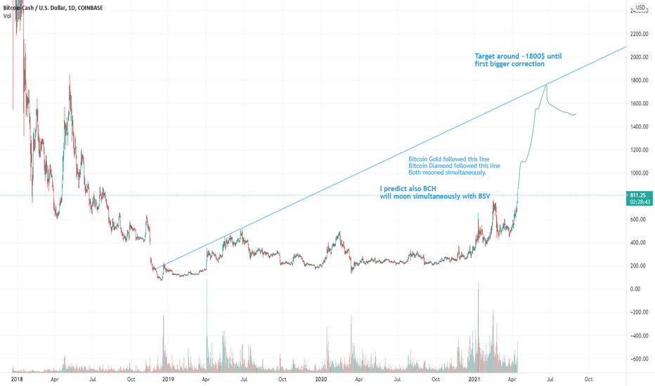 bcd btc tradingview)
