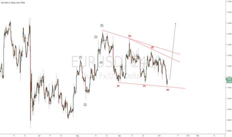 EURUSD: EURUSD - NFP to trigger the bullish move?