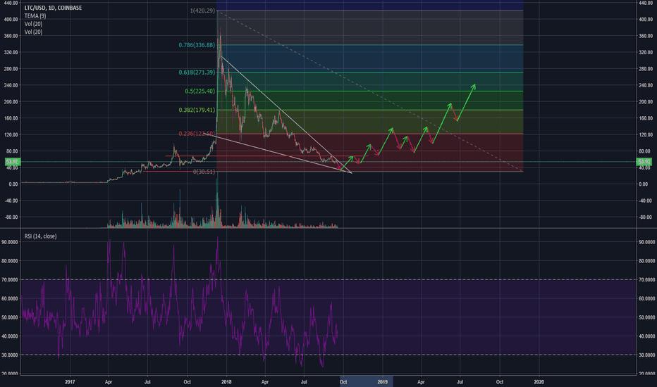 LTCUSD: LTC potential 300%+ gains Q4
